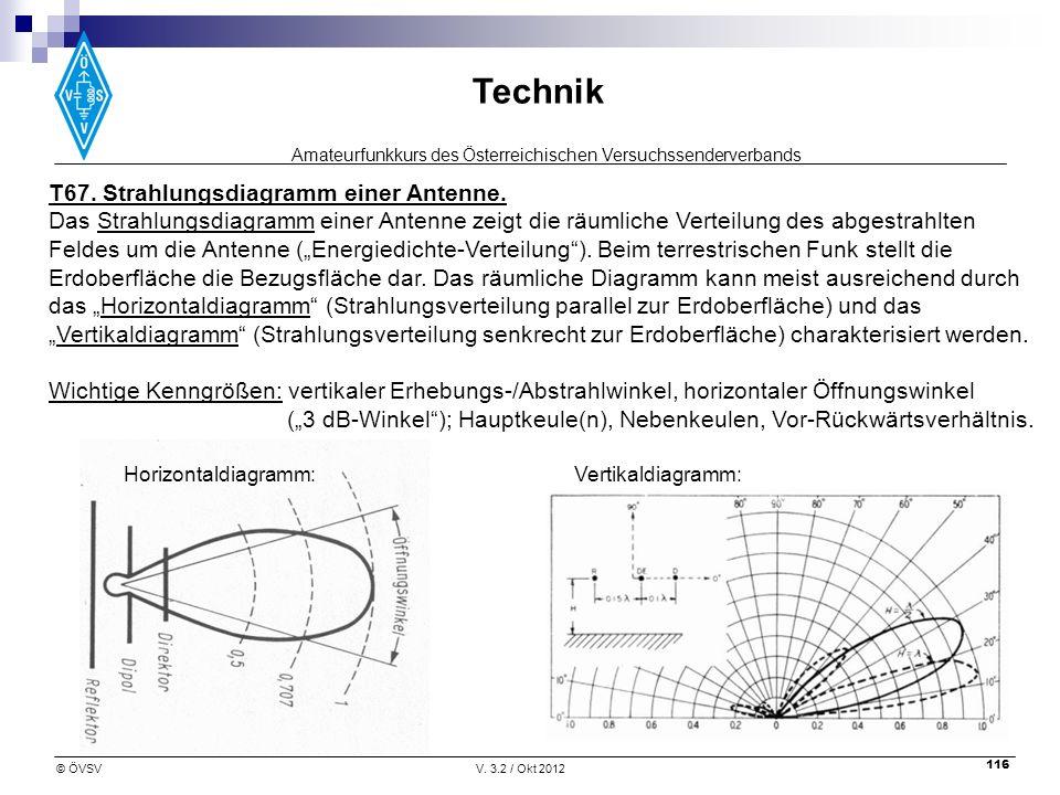 Amateurfunkkurs des Österreichischen Versuchssenderverbands Technik © ÖVSVV. 3.2 / Okt 2012 116 T67. Strahlungsdiagramm einer Antenne. Das Strahlungsd