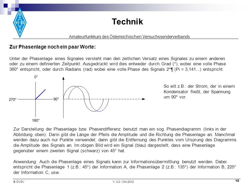 Amateurfunkkurs des Österreichischen Versuchssenderverbands Technik © ÖVSVV. 3.2 / Okt 2012 12 Zur Phasenlage noch ein paar Worte: Unter der Phasenlag