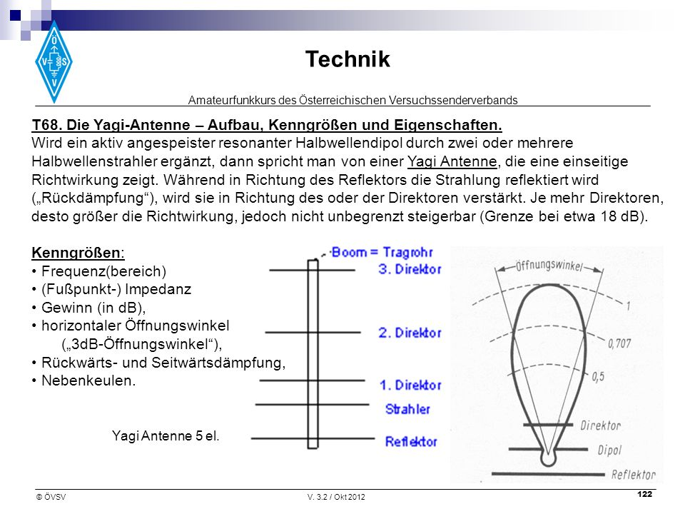 Amateurfunkkurs des Österreichischen Versuchssenderverbands Technik © ÖVSVV. 3.2 / Okt 2012 122 T68. Die Yagi-Antenne – Aufbau, Kenngrößen und Eigensc