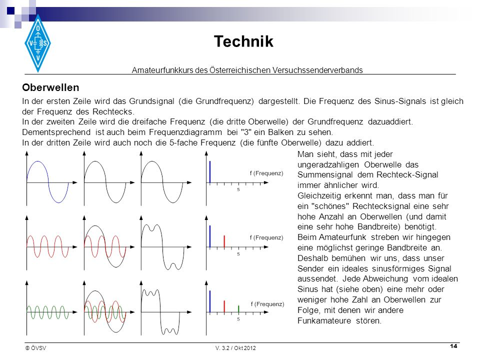 Amateurfunkkurs des Österreichischen Versuchssenderverbands Technik © ÖVSVV. 3.2 / Okt 2012 14 Oberwellen In der ersten Zeile wird das Grundsignal (di