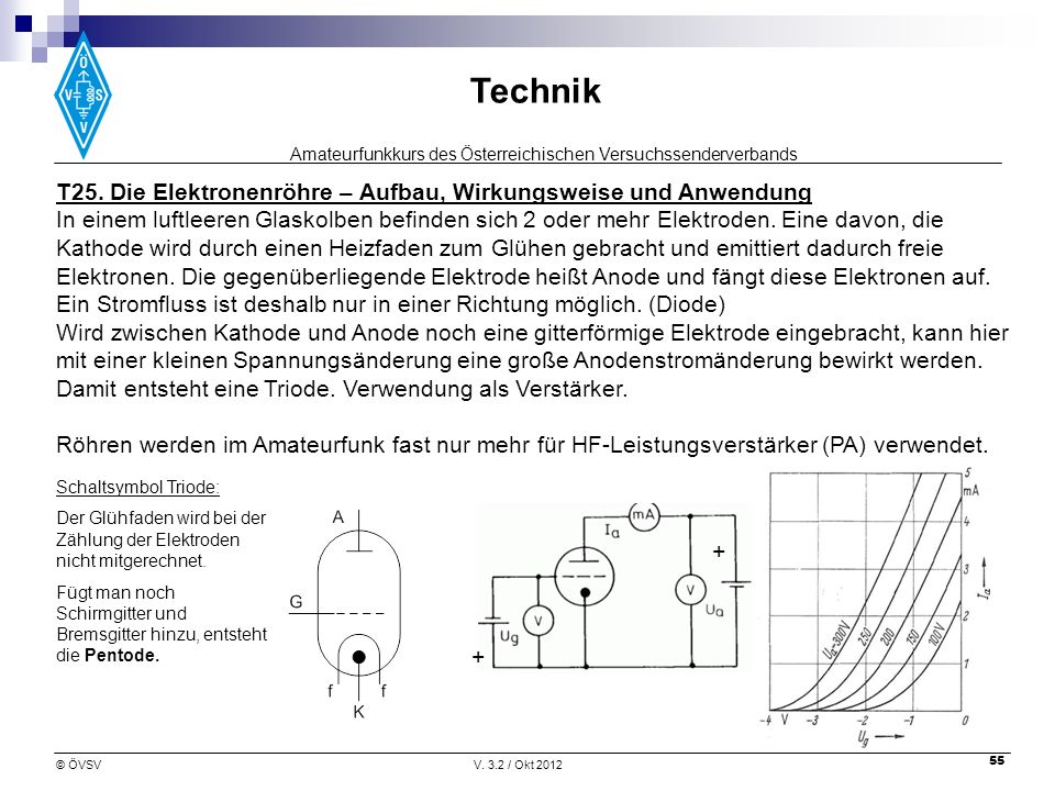 Amateurfunkkurs des Österreichischen Versuchssenderverbands Technik © ÖVSVV. 3.2 / Okt 2012 55 + + + T25. Die Elektronenröhre – Aufbau, Wirkungsweise