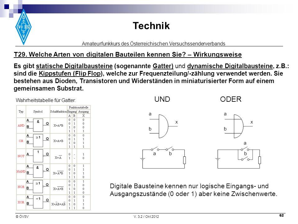 Amateurfunkkurs des Österreichischen Versuchssenderverbands Technik © ÖVSVV. 3.2 / Okt 2012 62 T29. Welche Arten von digitalen Bauteilen kennen Sie? –