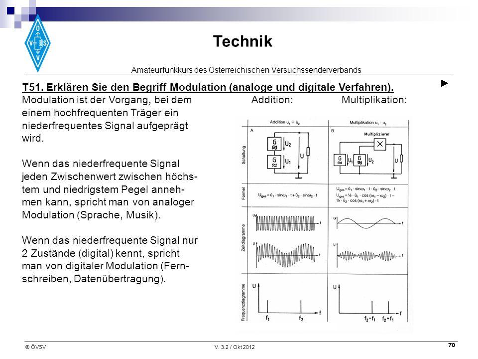 Amateurfunkkurs des Österreichischen Versuchssenderverbands Technik © ÖVSVV. 3.2 / Okt 2012 70 T51. Erklären Sie den Begriff Modulation (analoge und d