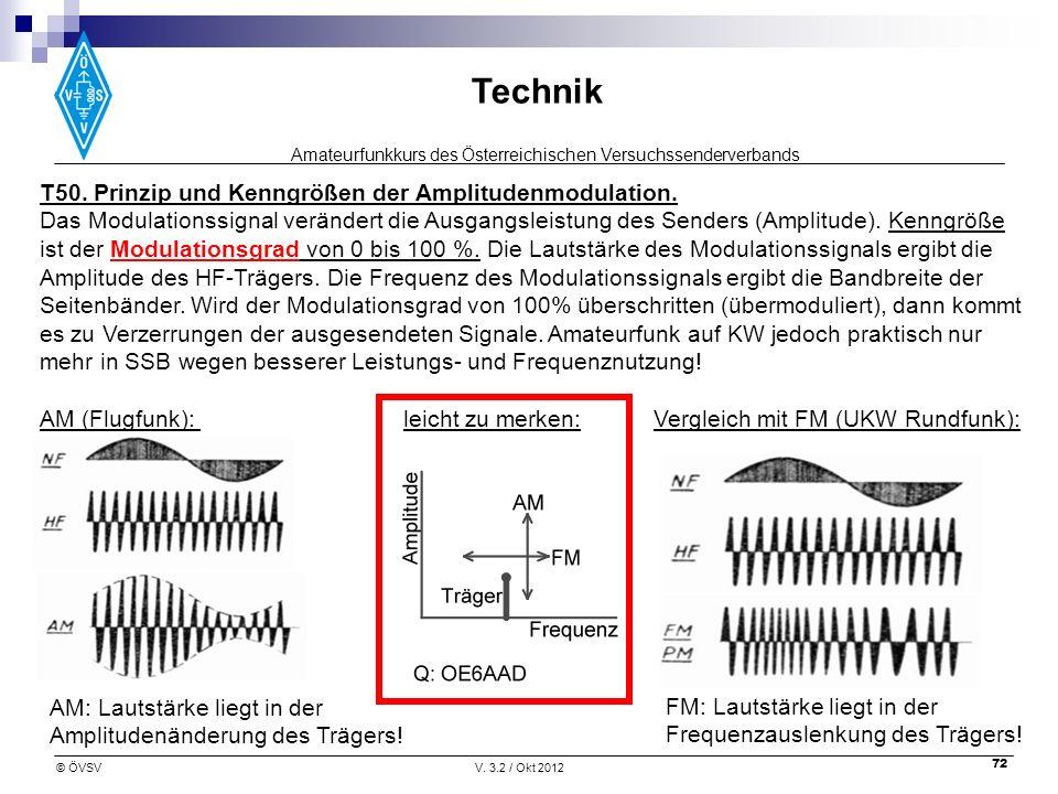 Amateurfunkkurs des Österreichischen Versuchssenderverbands Technik © ÖVSVV. 3.2 / Okt 2012 72 T50. Prinzip und Kenngrößen der Amplitudenmodulation. D