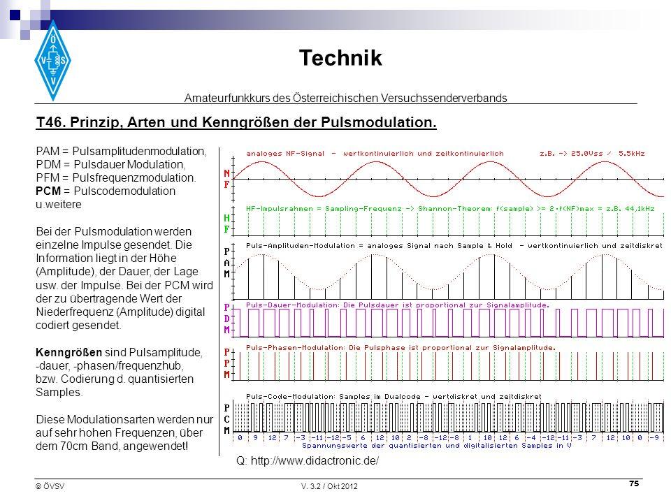 Amateurfunkkurs des Österreichischen Versuchssenderverbands Technik © ÖVSVV. 3.2 / Okt 2012 75 PAM = Pulsamplitudenmodulation, PDM = Pulsdauer Modulat