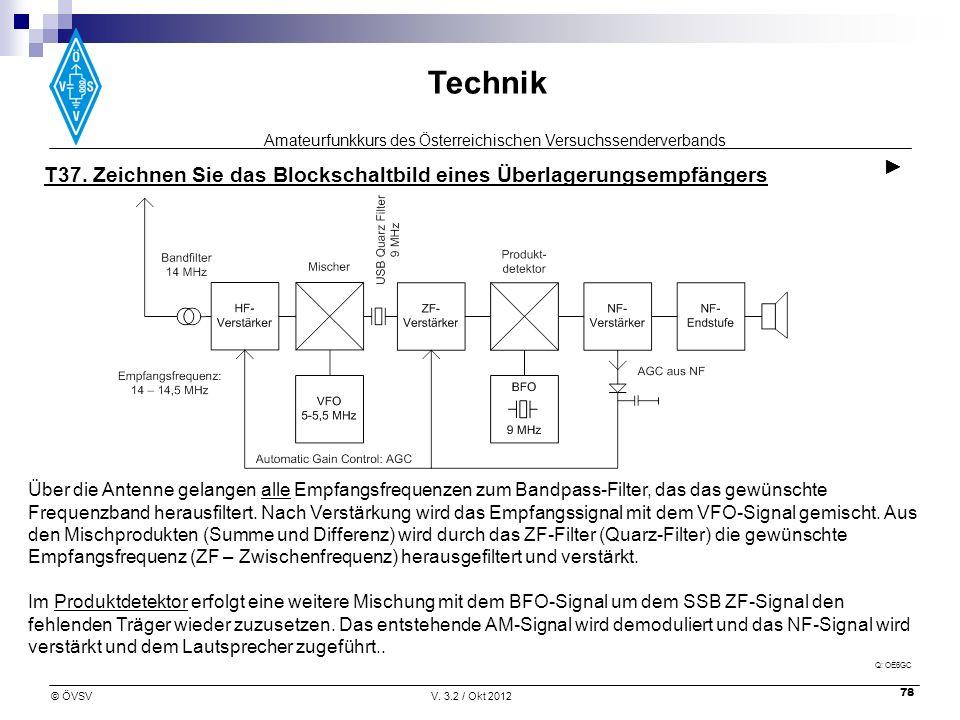 Amateurfunkkurs des Österreichischen Versuchssenderverbands Technik © ÖVSVV. 3.2 / Okt 2012 78 T37. Zeichnen Sie das Blockschaltbild eines Überlagerun