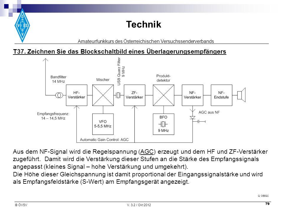 Amateurfunkkurs des Österreichischen Versuchssenderverbands Technik © ÖVSVV. 3.2 / Okt 2012 79 Aus dem NF-Signal wird die Regelspannung (AGC) erzeugt