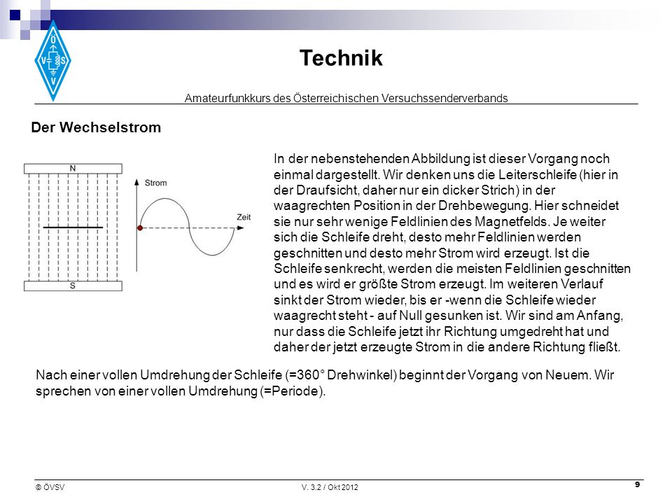 Amateurfunkkurs des Österreichischen Versuchssenderverbands Technik © ÖVSVV. 3.2 / Okt 2012 9 In der nebenstehenden Abbildung ist dieser Vorgang noch
