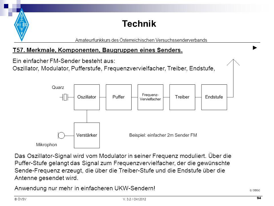 Amateurfunkkurs des Österreichischen Versuchssenderverbands Technik © ÖVSVV. 3.2 / Okt 2012 94 Anwendung nur mehr in einfacheren UKW-Sendern! T57. Mer