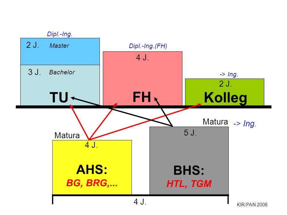 KIR/PAN 2008 4 J. AHS: BG, BRG,... 4 J. Matura BHS: HTL, TGM Matura 5 J. FH 4 J. Kolleg 2 J. Dipl.-Ing. Dipl.-Ing.(FH) -> Ing. TU 3 J. Bachelor 2 J. M