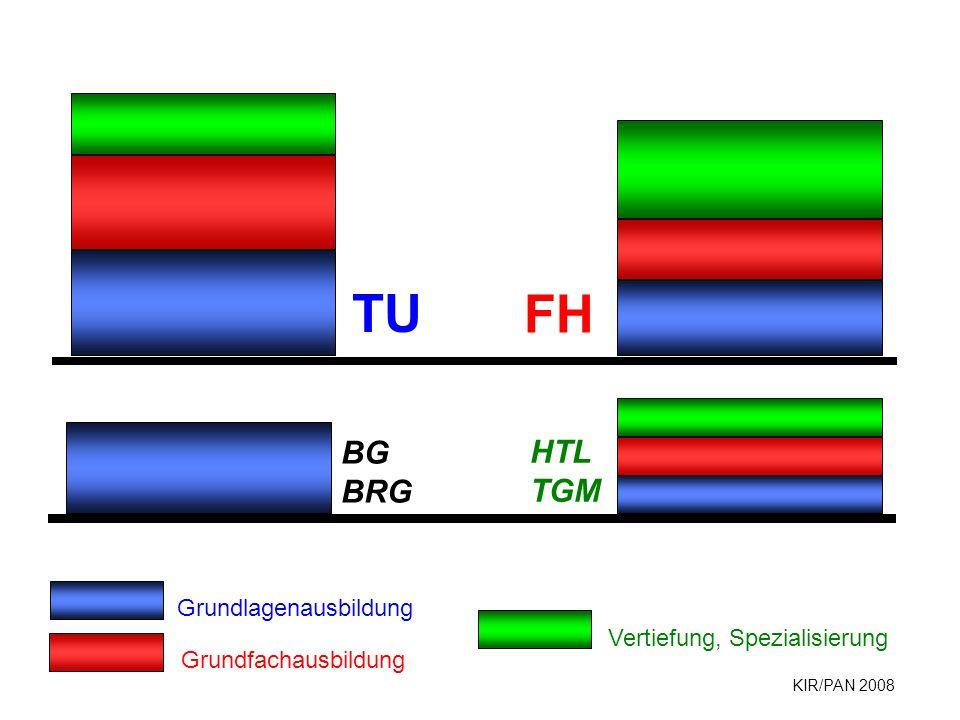 KIR/PAN 2008 FH TU HTL TGM BG BRG Grundlagenausbildung Grundfachausbildung Vertiefung, Spezialisierung