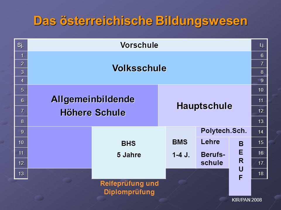 KIR/PAN 2008 Das österreichische Bildungswesen Sj. Vorschule Lj. 1. Volksschule 6. 2.7. 3.8. 4.9. 5. Allgemeinbildende Höhere Schule Hauptschule 10. 6