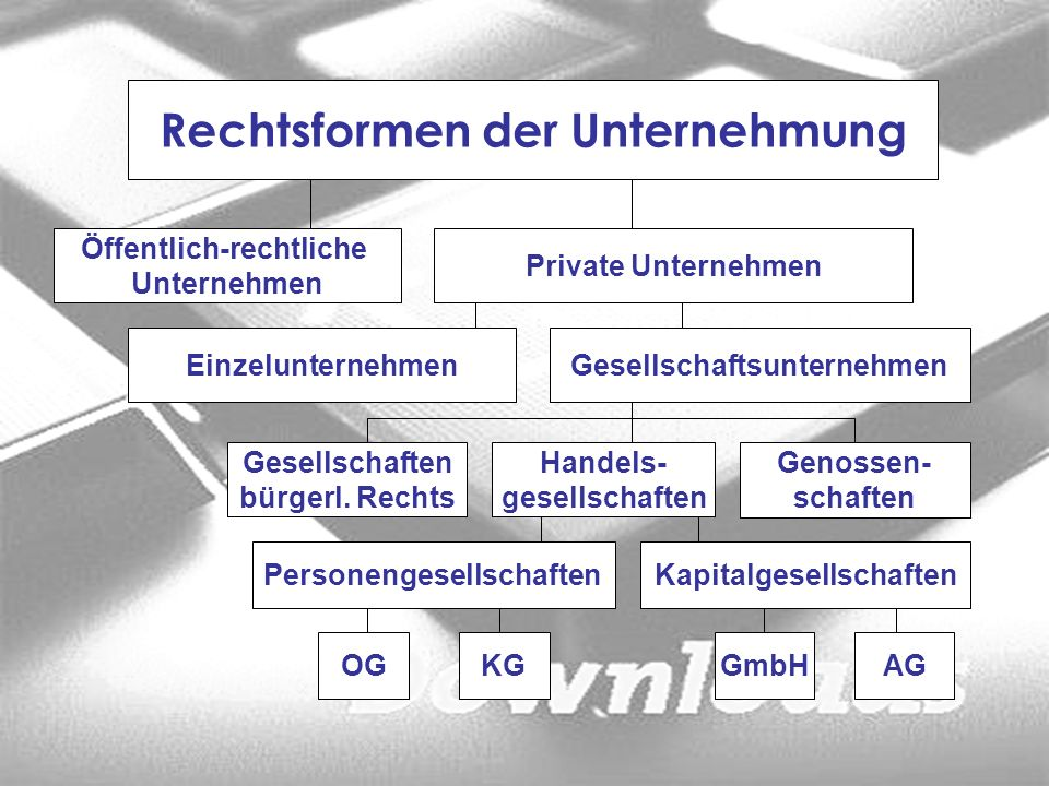 Rechtsformen der Unternehmung Öffentlich-rechtliche Unternehmen Private Unternehmen EinzelunternehmenGesellschaftsunternehmen Gesellschaften bürgerl.