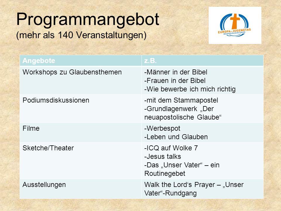 Programmangebot (mehr als 140 Veranstaltungen) Angebotez.B. Workshops zu Glaubensthemen-Männer in der Bibel -Frauen in der Bibel -Wie bewerbe ich mich