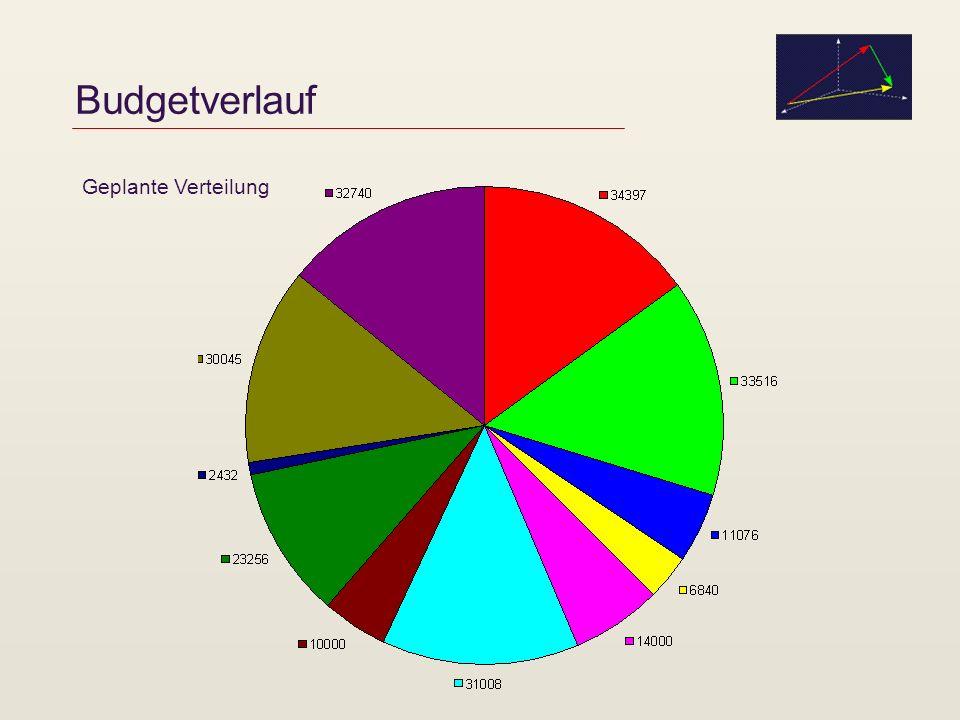 Budgetverlauf Geplante Verteilung