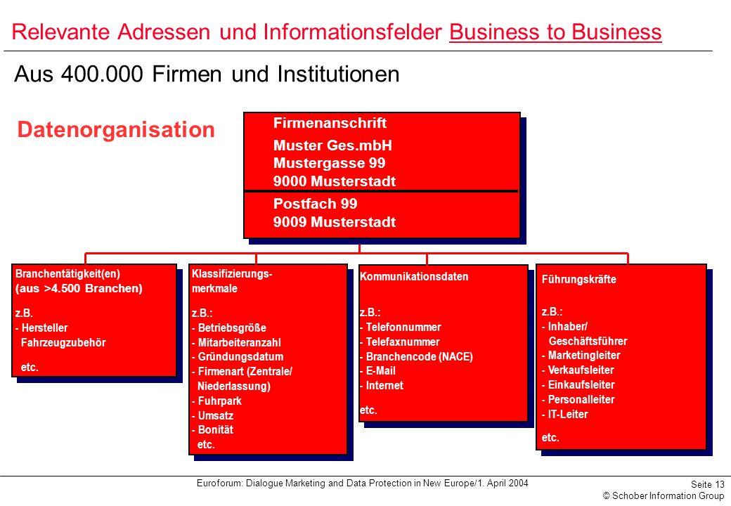 Euroforum: Dialogue Marketing and Data Protection in New Europe/1. April 2004 Seite 13 © Schober Information Group Datenorganisation Branchentätigkeit