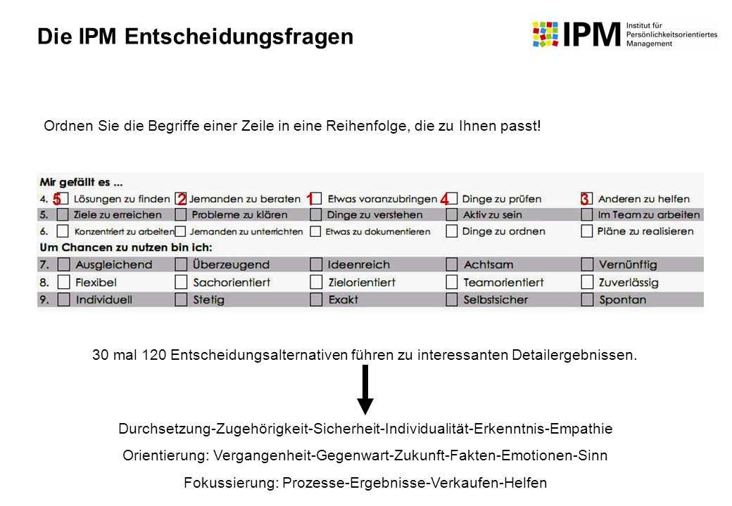 30 mal 120 Entscheidungsalternativen führen zu interessanten Detailergebnissen. Durchsetzung-Zugehörigkeit-Sicherheit-Individualität-Erkenntnis-Empath