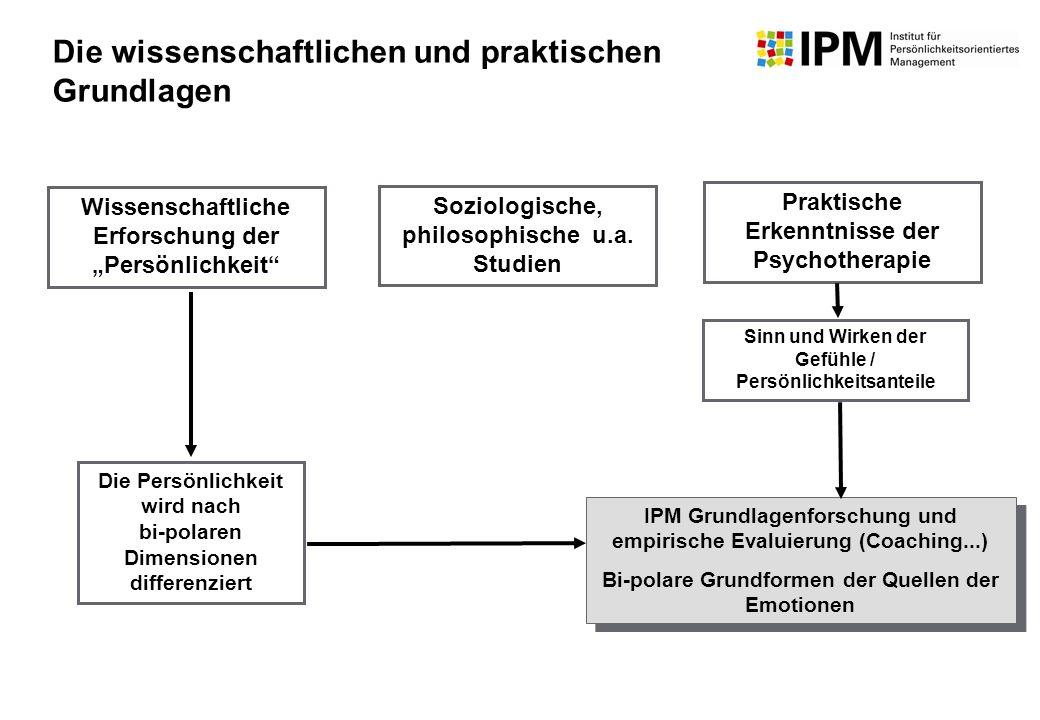 Wissenschaftliche Erforschung der Persönlichkeit Praktische Erkenntnisse der Psychotherapie Soziologische, philosophische u.a. Studien IPM Grundlagenf