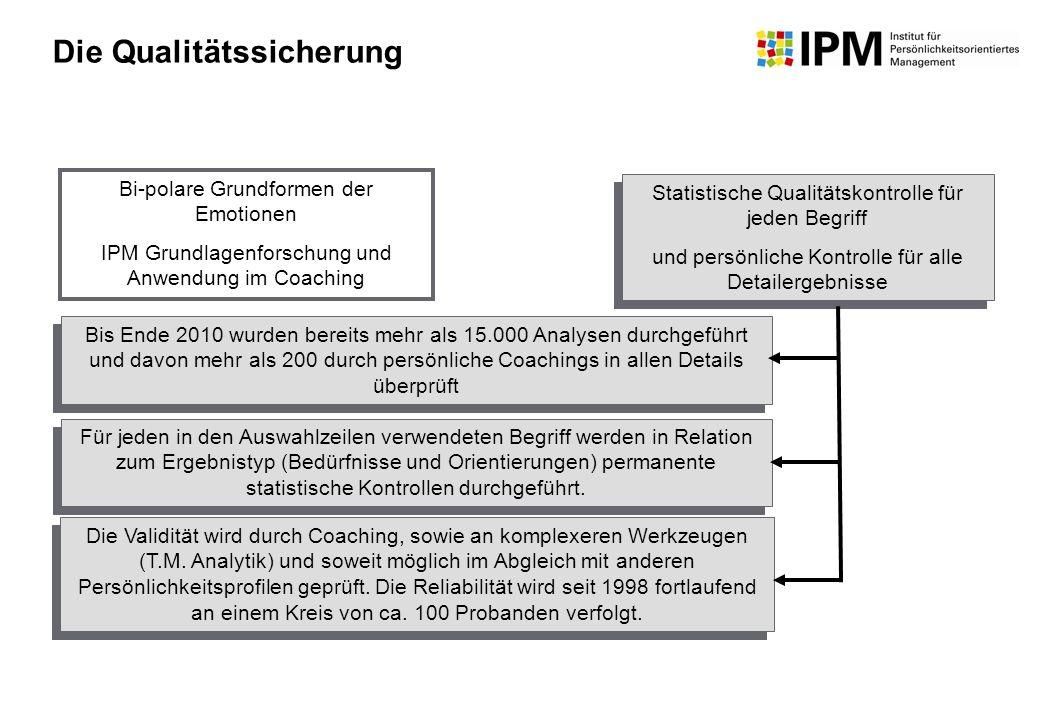 Bi-polare Grundformen der Emotionen IPM Grundlagenforschung und Anwendung im Coaching Bis Ende 2010 wurden bereits mehr als 15.000 Analysen durchgefüh