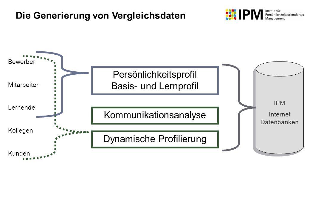 Bewerber Mitarbeiter Lernende Kollegen Kunden Persönlichkeitsprofil Basis- und Lernprofil Kommunikationsanalyse Dynamische Profilierung IPM Internet D