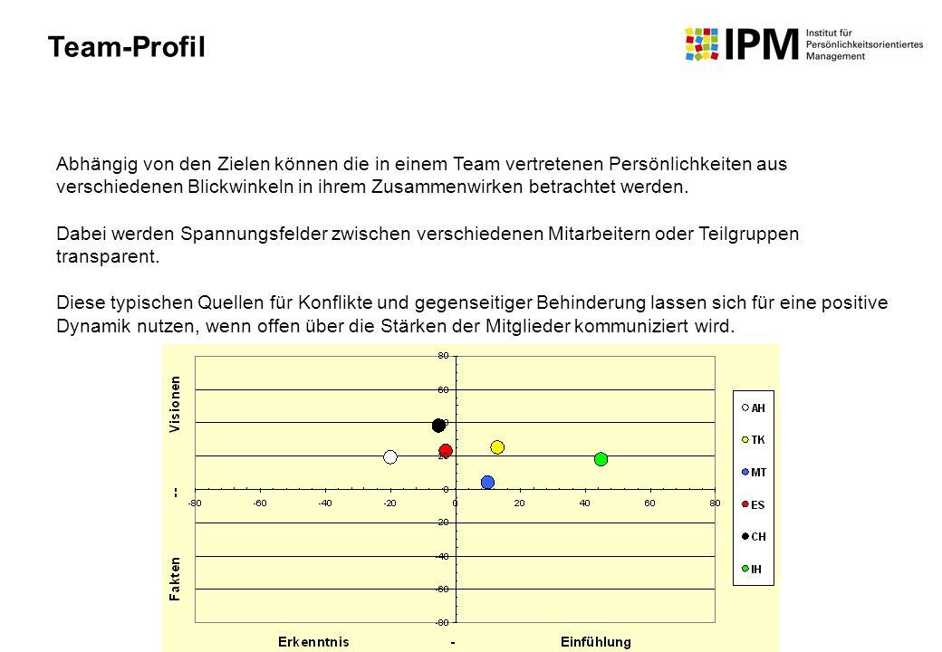 Team-Profil Abhängig von den Zielen können die in einem Team vertretenen Persönlichkeiten aus verschiedenen Blickwinkeln in ihrem Zusammenwirken betra