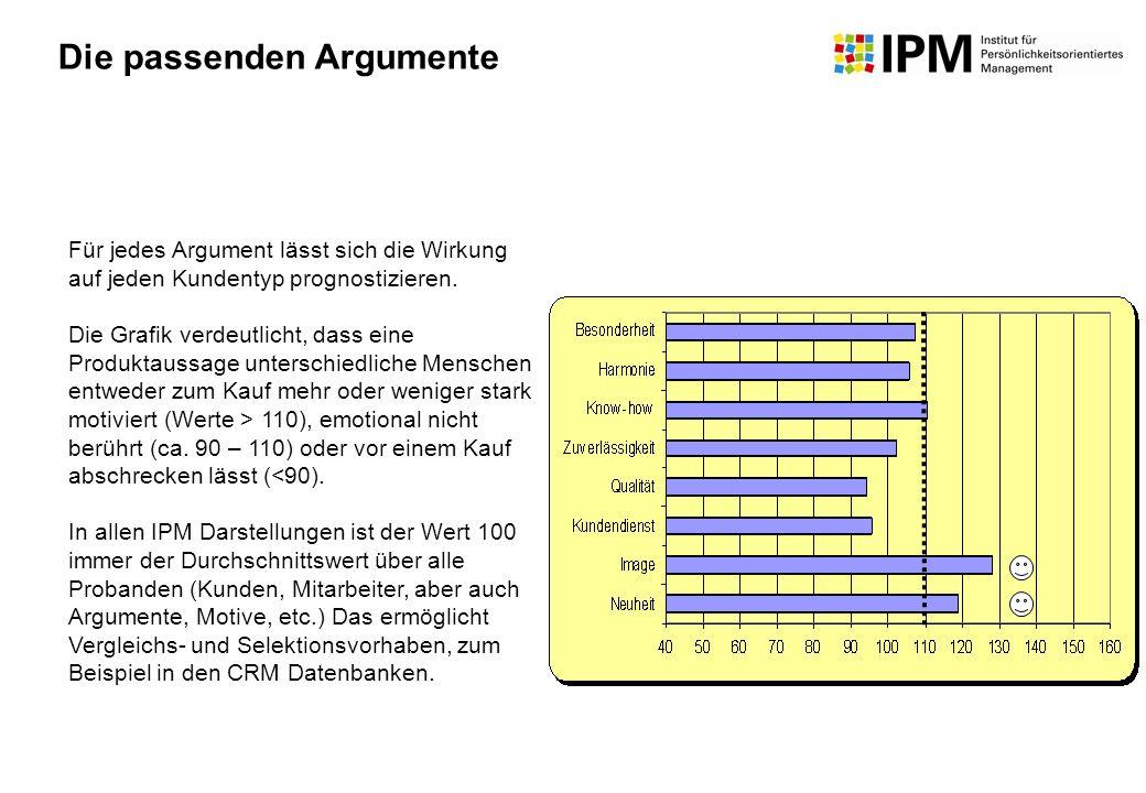 Für jedes Argument lässt sich die Wirkung auf jeden Kundentyp prognostizieren. Die Grafik verdeutlicht, dass eine Produktaussage unterschiedliche Mens