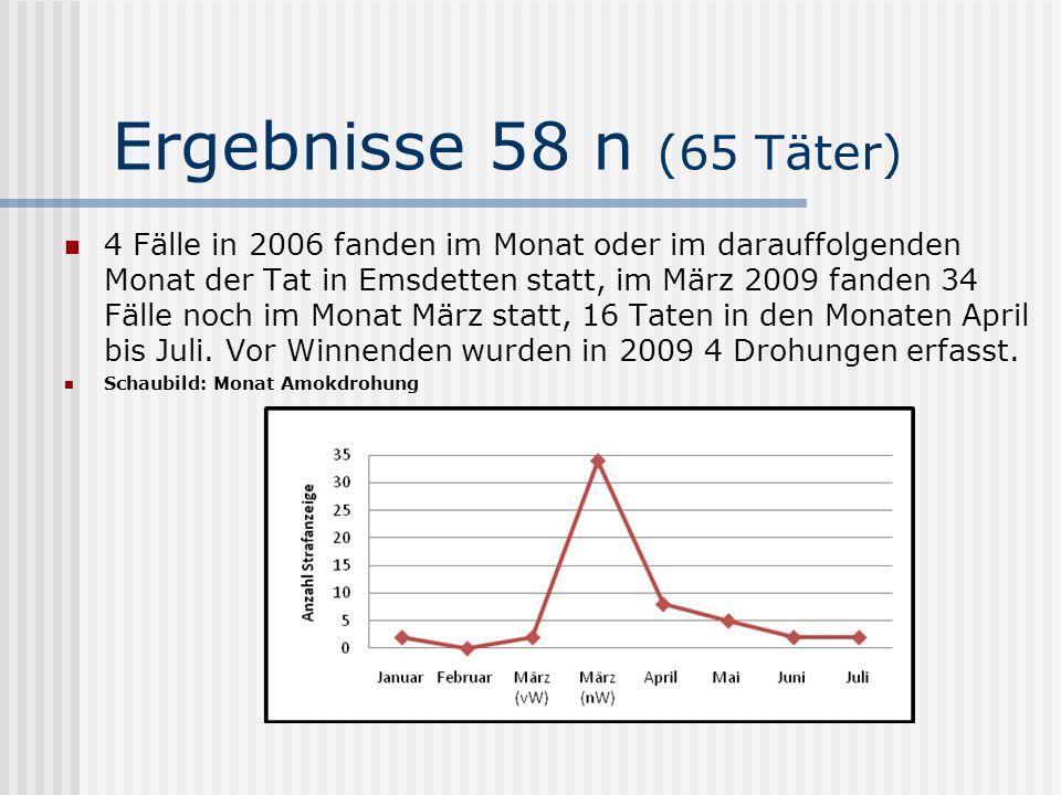 Ergebnisse 58 n (65 Täter) 4 Fälle in 2006 fanden im Monat oder im darauffolgenden Monat der Tat in Emsdetten statt, im März 2009 fanden 34 Fälle noch