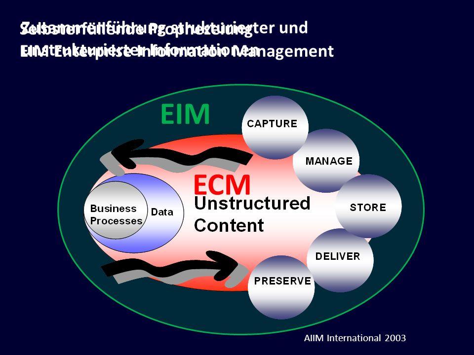 Zusammenführung strukturierter und unstrukturierter Informationen EIM ECM Selbsterfüllende Prophezeiung EIM Enterprise Information Management AIIM Int