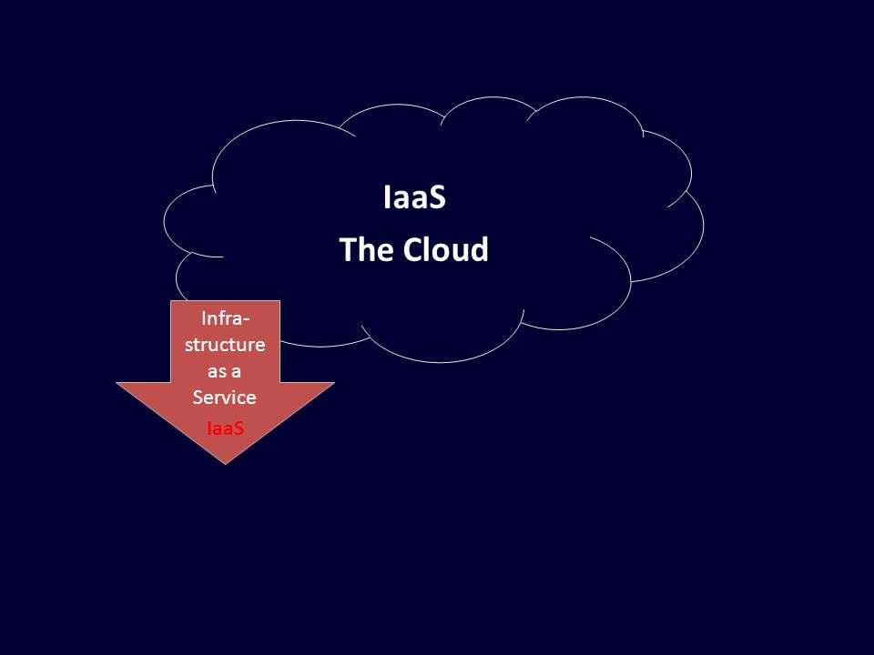 IaaS The Cloud Infra- structure as a Service IaaS