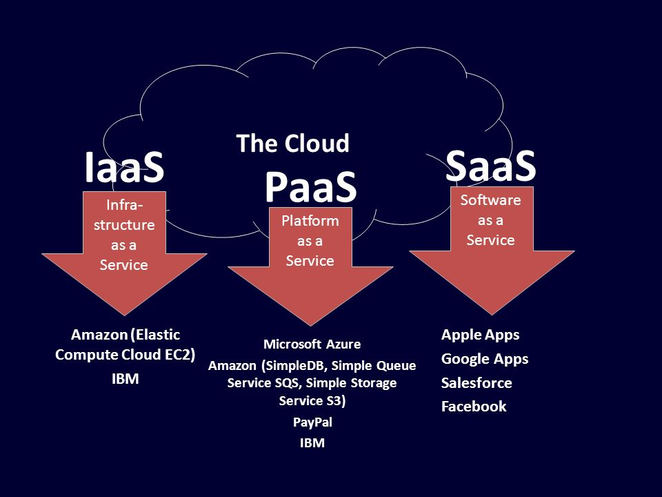 The Cloud Infra- structure as a Service Amazon (Elastic Compute Cloud EC2) IBM Platform as a Service Microsoft Azure Amazon (SimpleDB, Simple Queue Se
