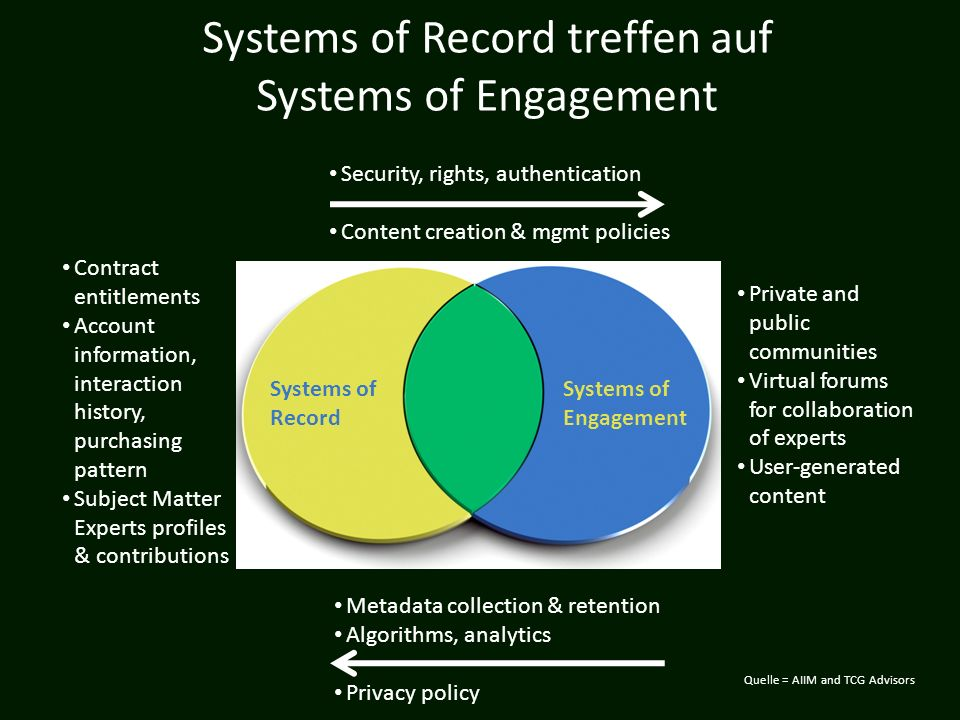 Systems of Record treffen auf Systems of Engagement Contract entitlements Account information, interaction history, purchasing pattern Subject Matter
