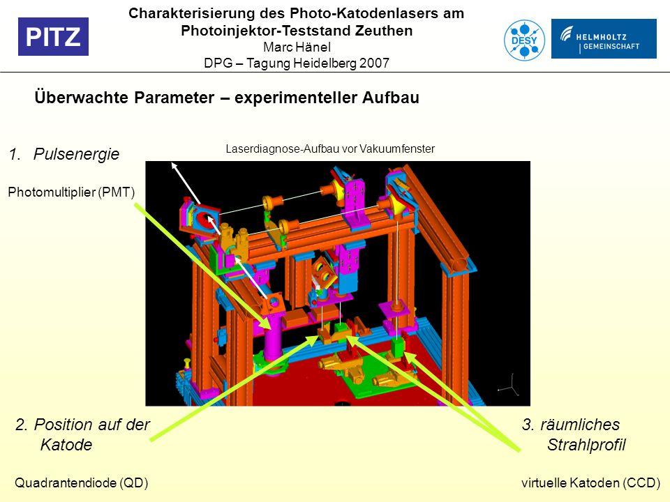PITZ Überwachte Parameter – experimenteller Aufbau Laserdiagnose-Aufbau vor Vakuumfenster 1.Pulsenergie Photomultiplier (PMT) 3. räumliches Strahlprof