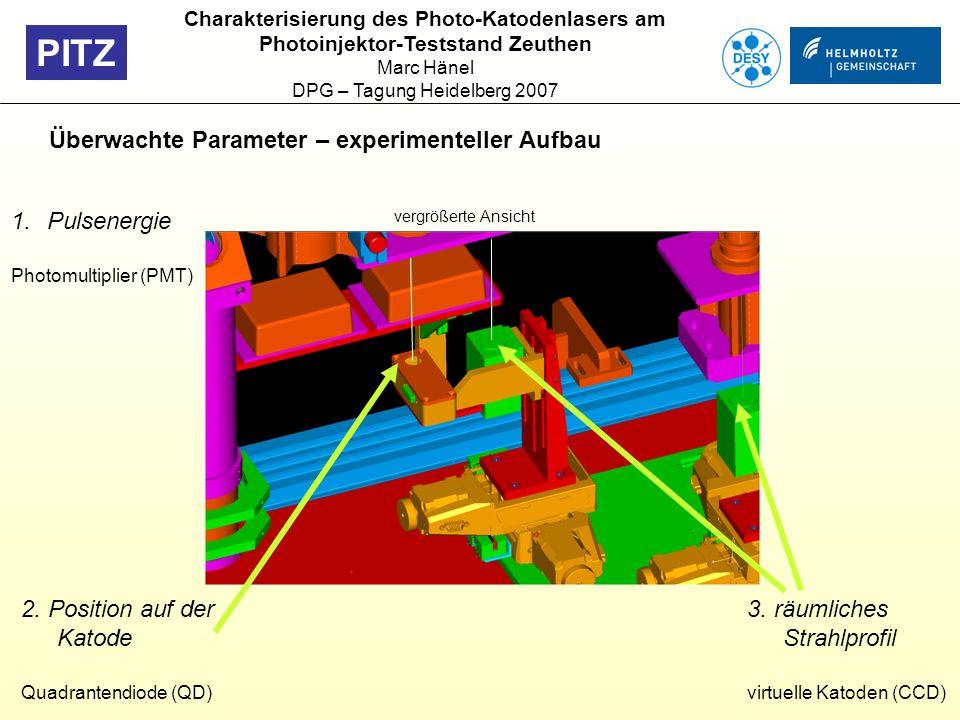 PITZ Überwachte Parameter – experimenteller Aufbau vergrößerte Ansicht 1.Pulsenergie Photomultiplier (PMT) 3. räumliches Strahlprofil virtuelle Katode