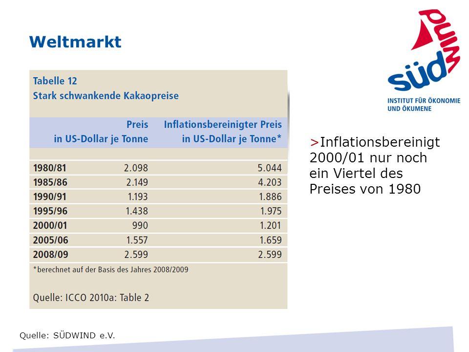 Weltmarkt Quelle: SÜDWIND e.V. >Inflationsbereinigt 2000/01 nur noch ein Viertel des Preises von 1980