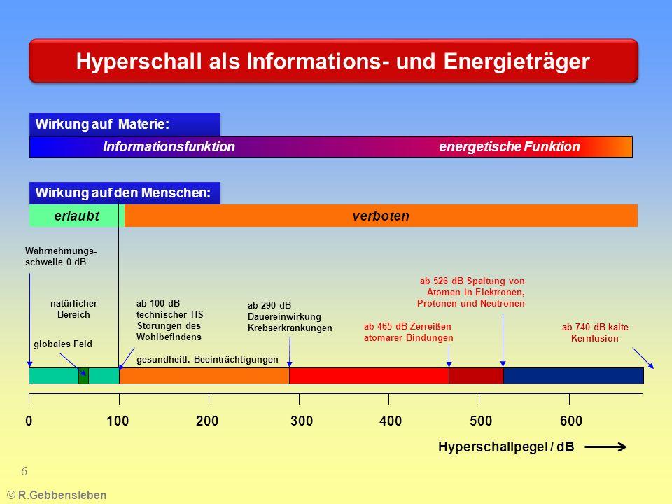 © R.Gebbensleben 6 Hyperschall als Informations- und Energieträger Hyperschallpegel / dB natürlicher Bereich gesundheitl. Beeinträchtigungen ab 290 dB