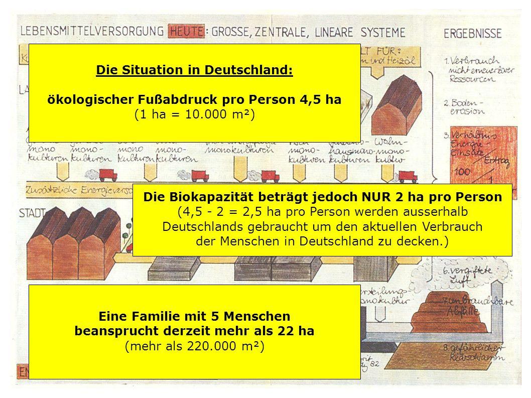 Die Situation in Deutschland: ökologischer Fußabdruck pro Person 4,5 ha (1 ha = 10.000 m²) Die Biokapazität beträgt jedoch NUR 2 ha pro Person (4,5 -