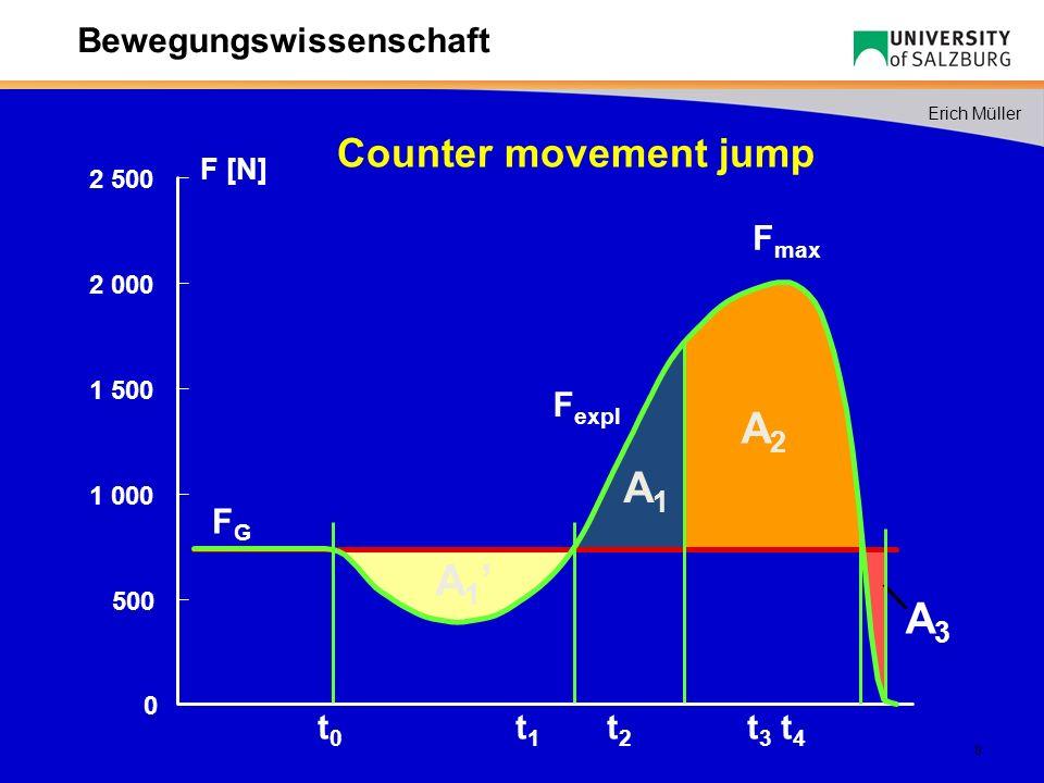 39 Erich Müller Bewegungswissenschaft Aktionen und Funktionen Flopbewegung (1) Göhner 1992 Aktion 1.Geradliniges Anlaufen Funktion 1.Erreichung der notwendigen horizontalen Geschwindigkeit 2.Erreichung der für den Absprung optimalen Körperhaltung a...