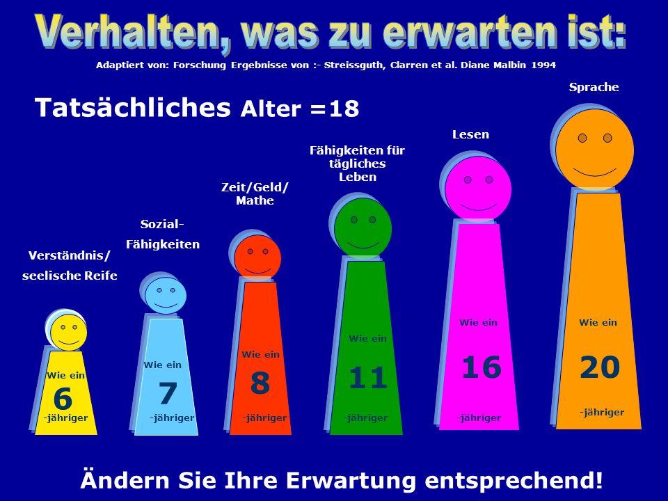 Tatsächliches Alter =18 Sprache Verständnis/ seelische Reife 6 7 Sozial- Fähigkeiten Zeit/Geld/ Mathe 8 11 Fähigkeiten für tägliches Leben 16 Lesen 20