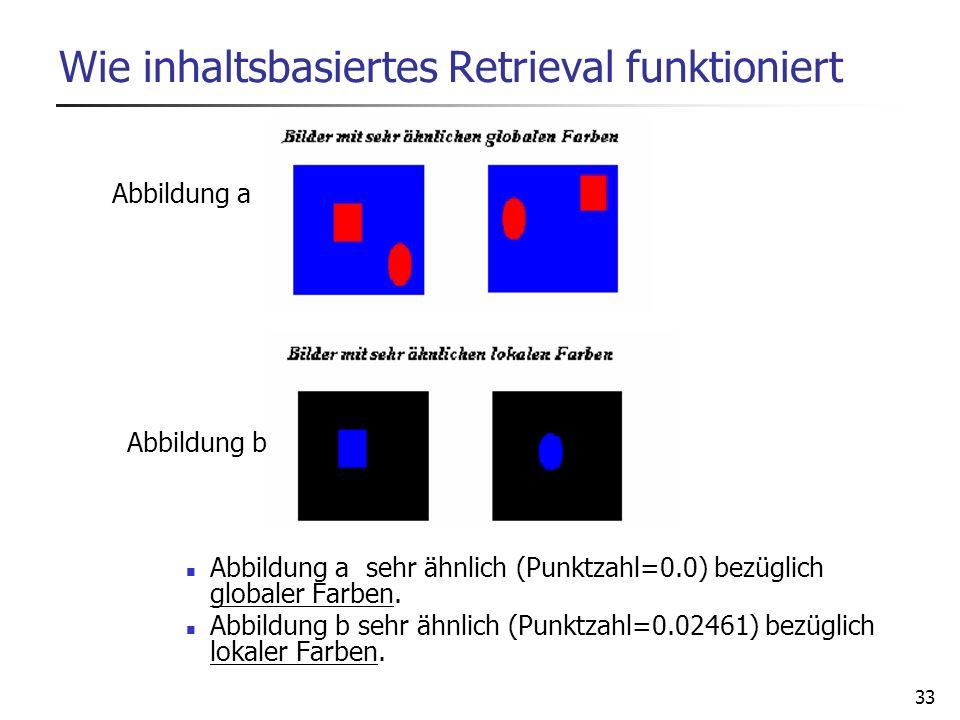 33 Wie inhaltsbasiertes Retrieval funktioniert Abbildung a sehr ähnlich (Punktzahl=0.0) bezüglich globaler Farben. Abbildung b sehr ähnlich (Punktzahl
