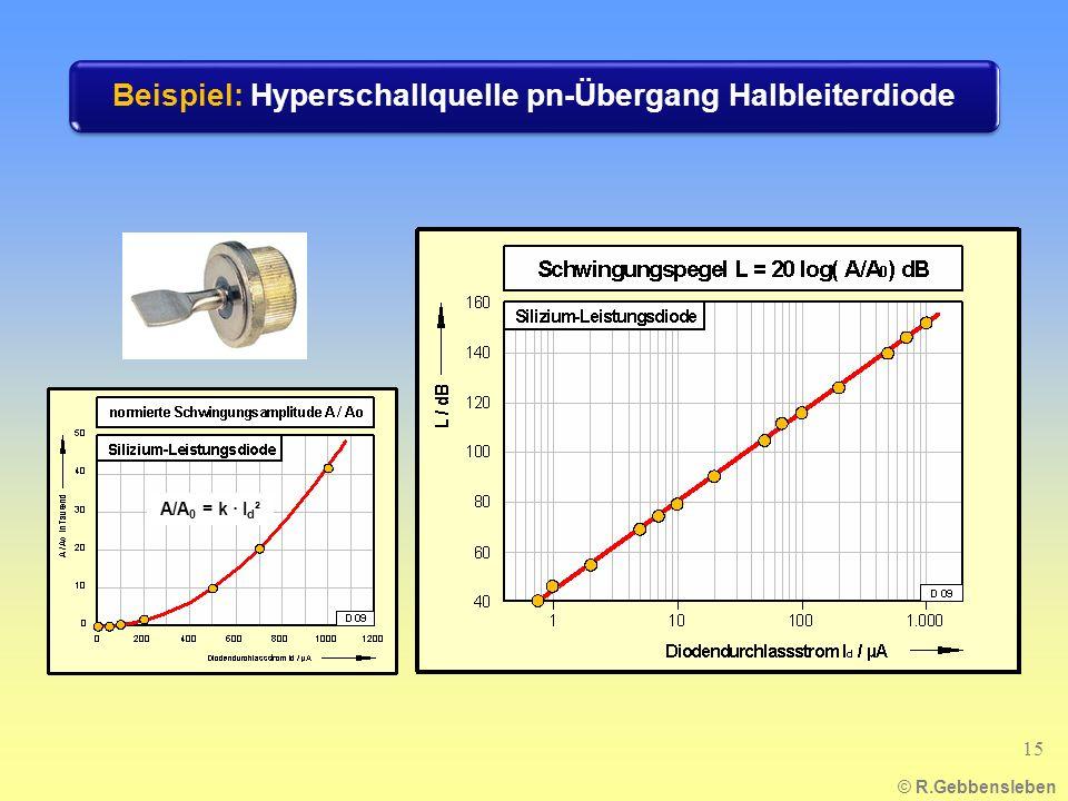 © R.Gebbensleben A/A 0 = k · I d ² Beispiel: Hyperschallquelle pn-Übergang Halbleiterdiode 15