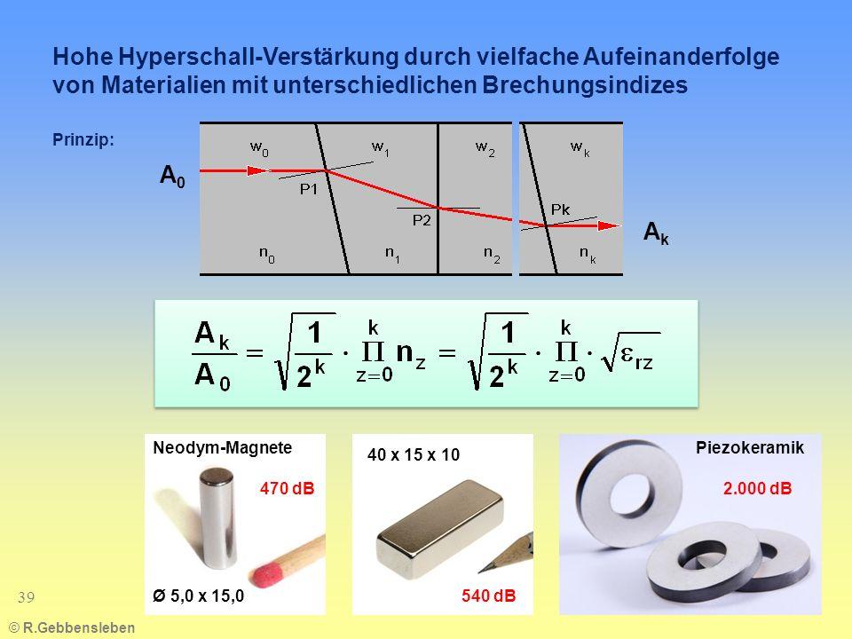 © R.Gebbensleben 39 Hohe Hyperschall-Verstärkung durch vielfache Aufeinanderfolge von Materialien mit unterschiedlichen Brechungsindizes Prinzip: 40 x