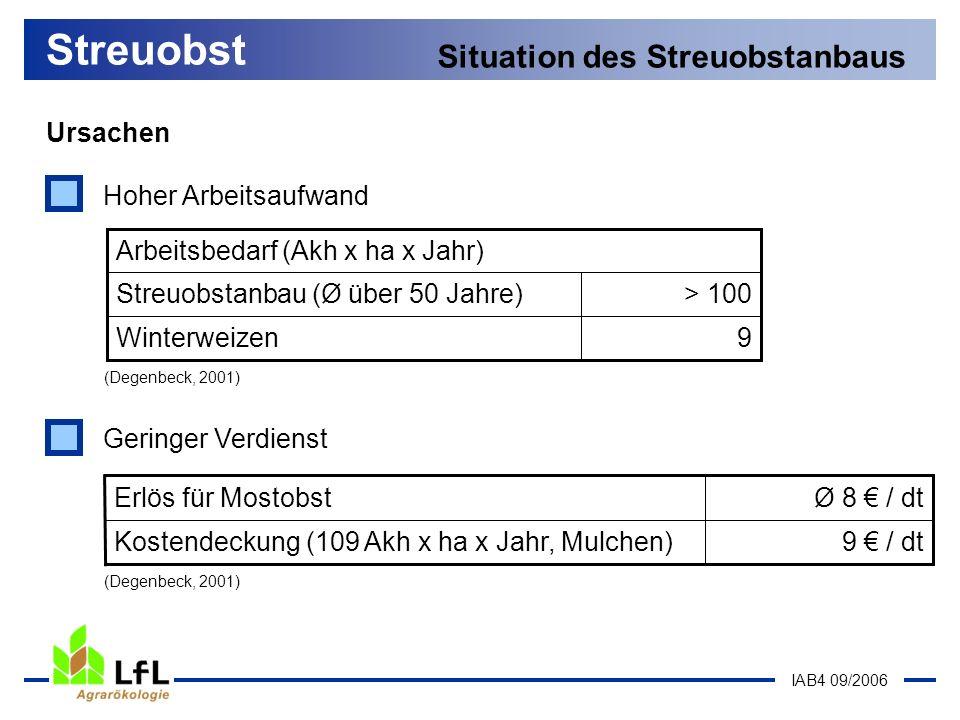 IAB4 09/2006 9Winterweizen > 100Streuobstanbau (Ø über 50 Jahre) Arbeitsbedarf (Akh x ha x Jahr) (Degenbeck, 2001) Streuobst Situation des Streuobstan