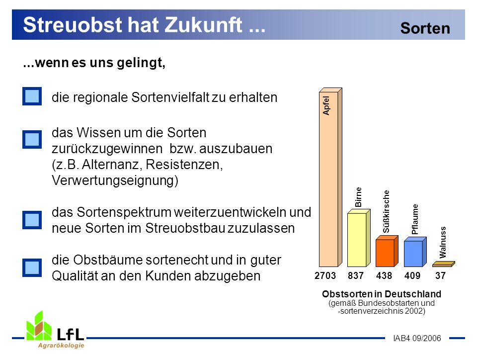 IAB4 09/2006...wenn es uns gelingt, Streuobst hat Zukunft... das Wissen um die Sorten zurückzugewinnen bzw. auszubauen (z.B. Alternanz, Resistenzen, V