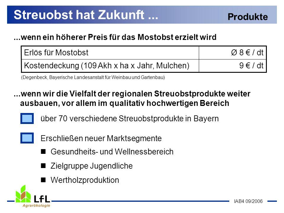 IAB4 09/2006 Streuobst hat Zukunft... Produkte...wenn ein höherer Preis für das Mostobst erzielt wird 9 / dtKostendeckung (109 Akh x ha x Jahr, Mulche