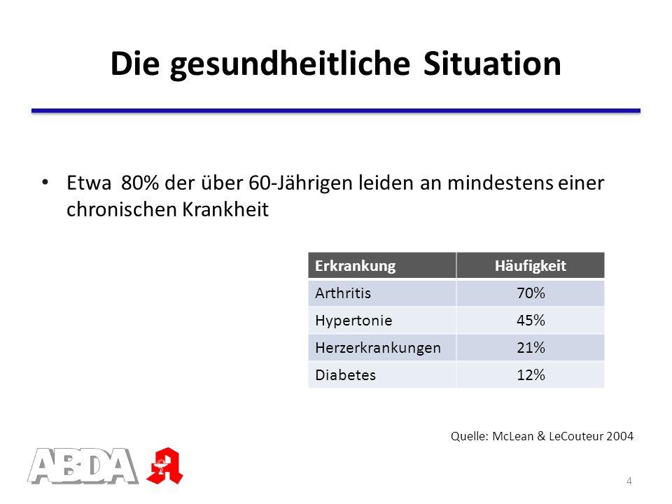 Die gesundheitliche Situation Quelle: McLean & LeCouteur 2004 Etwa 80% der über 60-Jährigen leiden an mindestens einer chronischen Krankheit Erkrankun