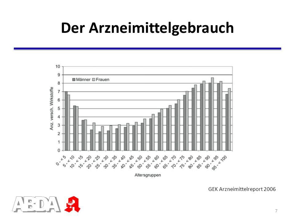 Veränderung im Alter Die Wirkung von Beta-Blockern Die Wirkung von Benzodiazepinen Die Wirkung von Warfarin Die Empfindlichkeit des Magens gegenüber Schädigungen Störung der Atemfunktion durch Schmerz- und Schlafmittel Die Empfindlichkeit des Gehirns gegenüber Psychopharmaka Veränderte (un-)erwünschte Wirkung Veränderungen der Arzneimittelwirkung im Alter 28