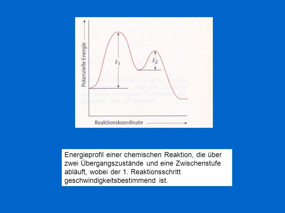 Energieprofil einer chemischen Reaktion, die über zwei Übergangszustände und eine Zwischenstufe abläuft, wobei der 1. Reaktionsschritt geschwindigkeit
