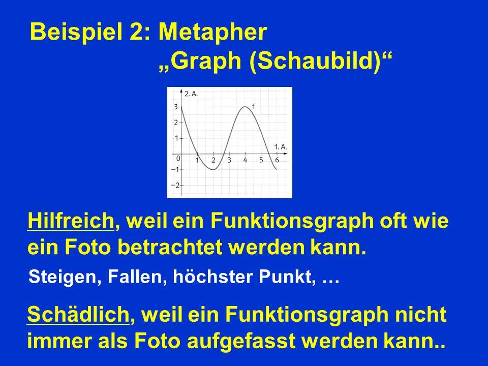 Beispiel 2: Metapher Graph (Schaubild) Schädlich, weil ein Funktionsgraph nicht immer als Foto aufgefasst werden kann..