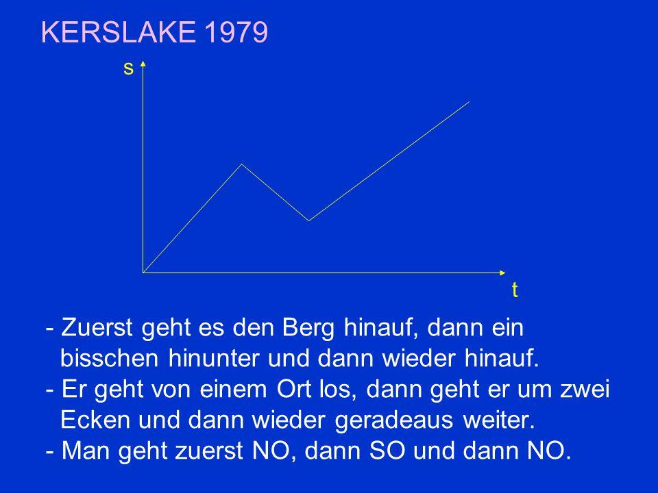 KERSLAKE 1979 - Zuerst geht es den Berg hinauf, dann ein bisschen hinunter und dann wieder hinauf.