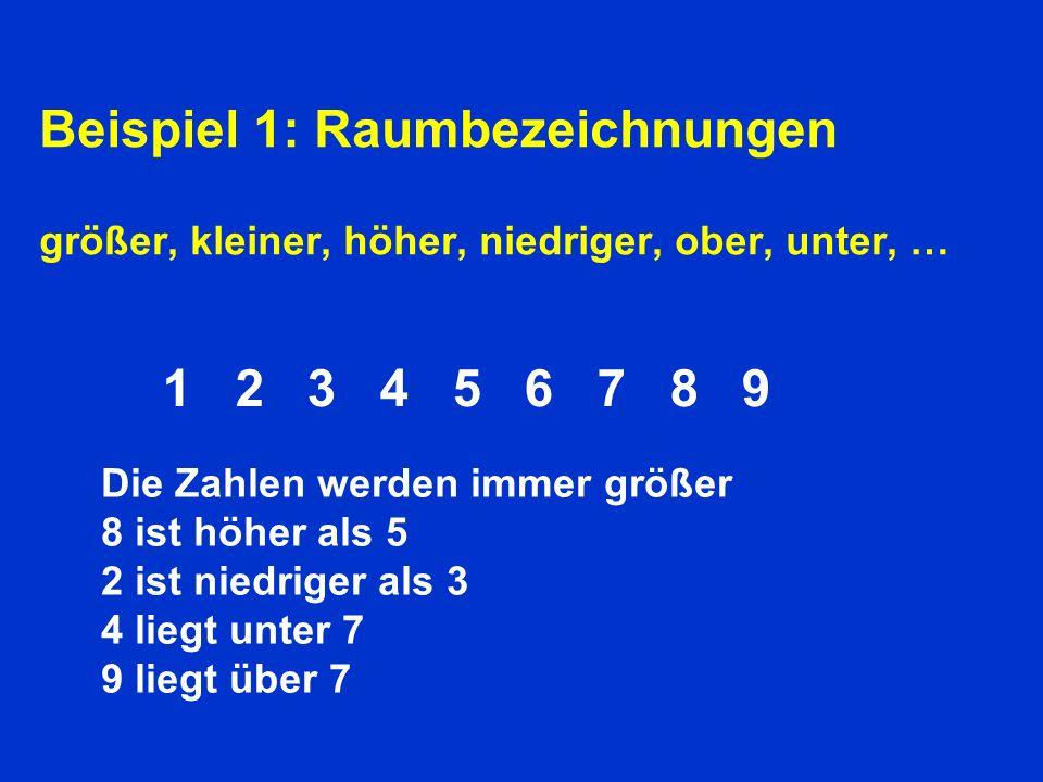 Beispiel 1: Raumbezeichnungen größer, kleiner, höher, niedriger, ober, unter, … Hoch, niedrig, hinauf, hinunter, oben, unten, groß, klein, … 1 2 3 4 5 6 7 8 9 Die Zahlen werden immer größer 8 ist höher als 5 2 ist niedriger als 3 4 liegt unter 7 9 liegt über 7